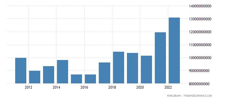 hungary goods exports bop us dollar wb data