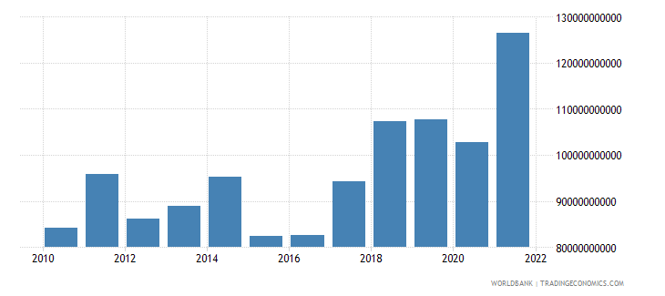 hungary goods imports bop us dollar wb data