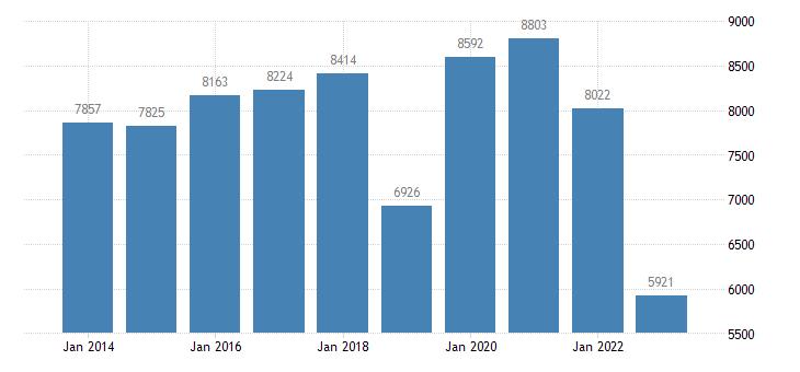 hungary goods transport eurostat data