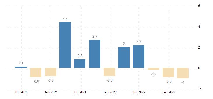 hungary gov final consumption expenditure volumes eurostat data