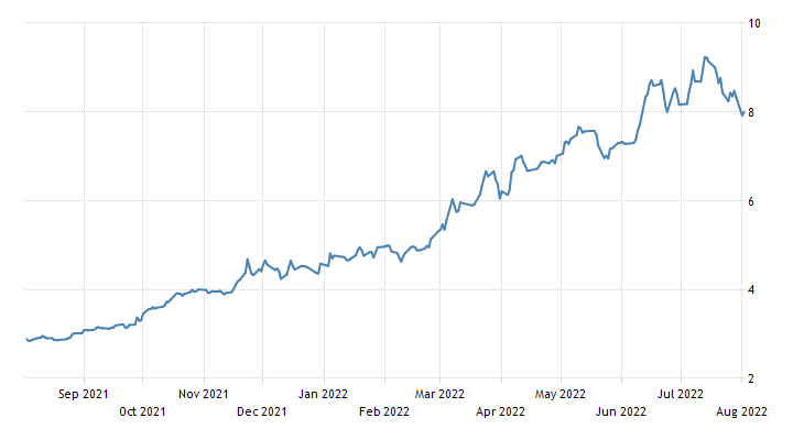 Hungary Government Bond 10Y