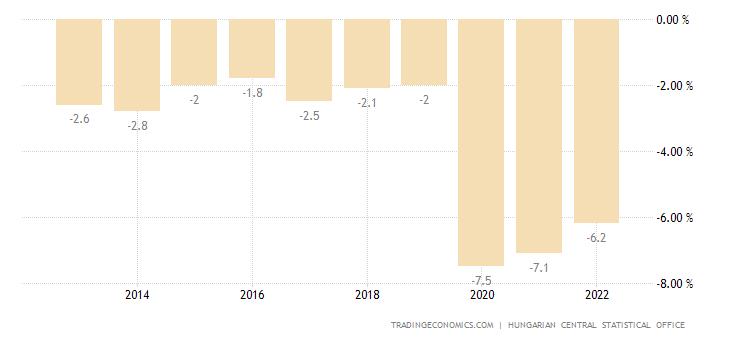 Hungary Government Budget