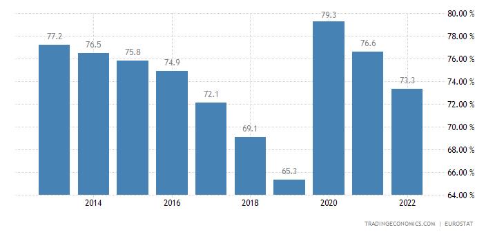 Hungary Government Debt to GDP