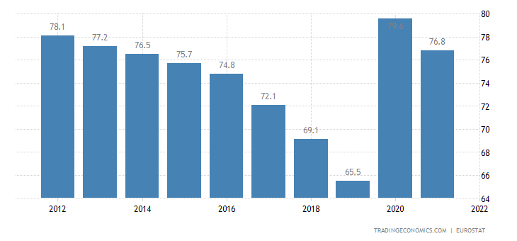 Hungary Government Debt to GDP