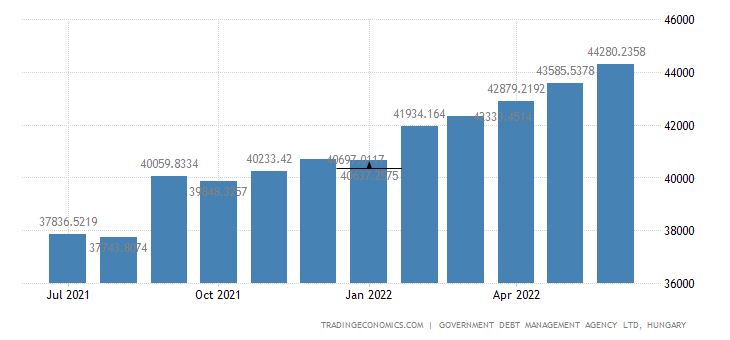 Hungary Central Government Debt