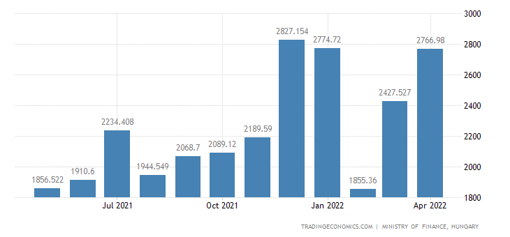 Hungary Central Government Revenues