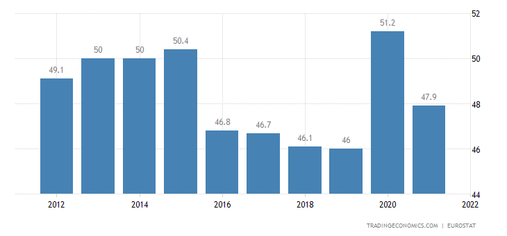 Hungary Government Spending to GDP