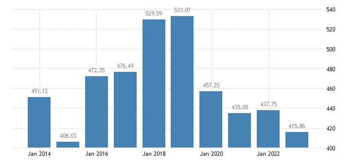 hungary grape production eurostat data