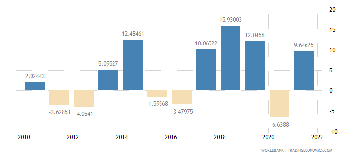 hungary gross capital formation annual percent growth wb data