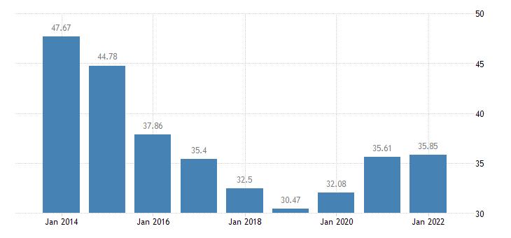 hungary gross debt to income ratio of households af4 liab b6gd8net eurostat data