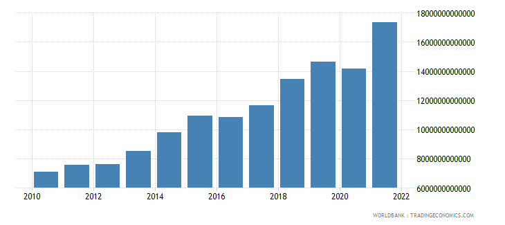 hungary gross domestic savings current lcu wb data