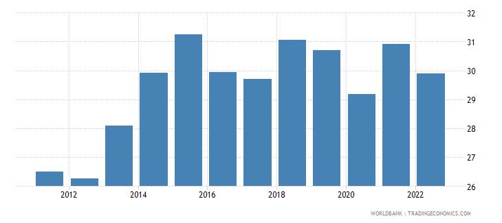 hungary gross domestic savings percent of gdp wb data