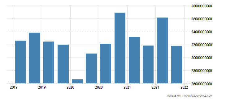 hungary gross ext debt pos  general government long term debt securities usd wb data