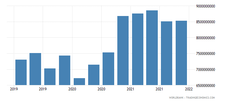 hungary gross ext debt pos  general government long term loans usd wb data