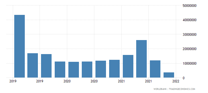 hungary gross ext debt pos  general government short term trade credit and advances usd wb data