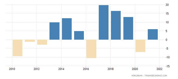 hungary gross fixed capital formation annual percent growth wb data