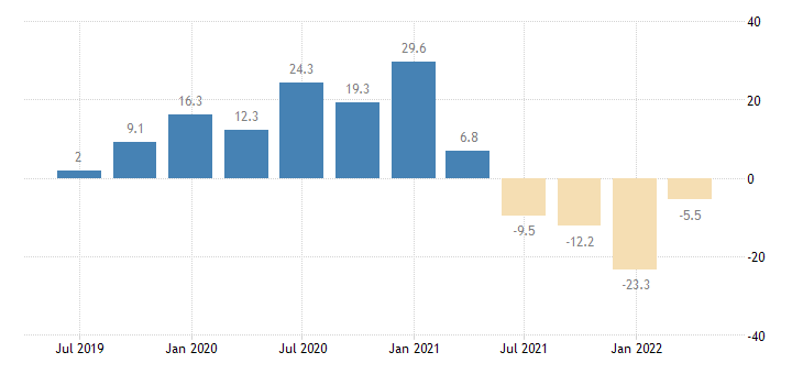 hungary gross fixed capital formation dwellings eurostat data