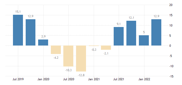 hungary gross fixed capital formation total fixed assets eurostat data