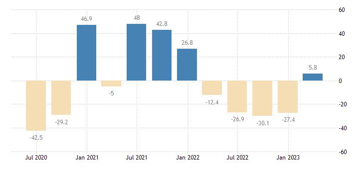 hungary gross fixed capital formation transport equipment eurostat data