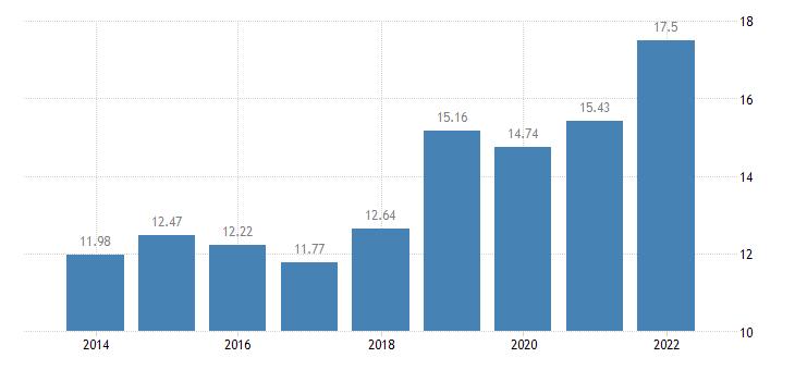 hungary gross household saving rate b8g b6gd8net100 eurostat data