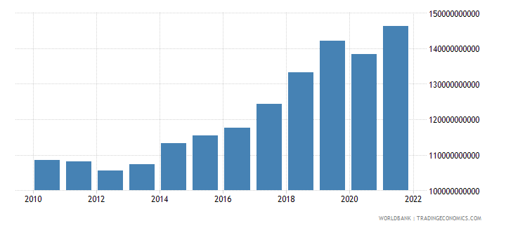 hungary gross national expenditure constant 2000 us dollar wb data