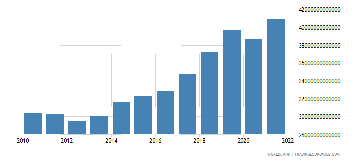hungary gross national expenditure constant lcu wb data