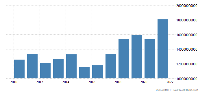 hungary gross national expenditure us dollar wb data