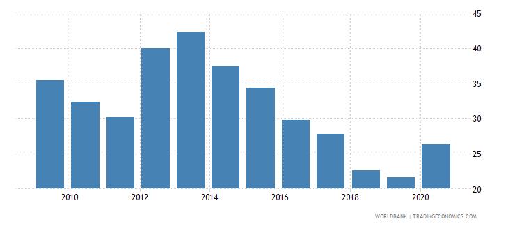 hungary gross portfolio debt liabilities to gdp percent wb data