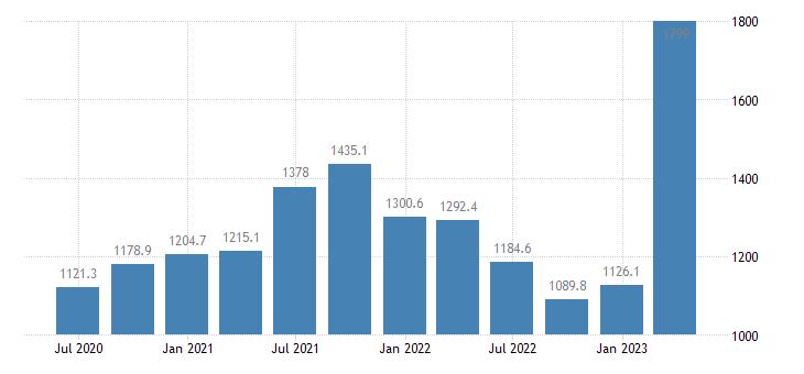 hungary gross value added agriculture forestry fishing eurostat data