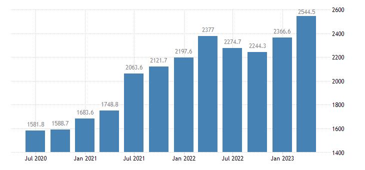 hungary gross value added construction eurostat data
