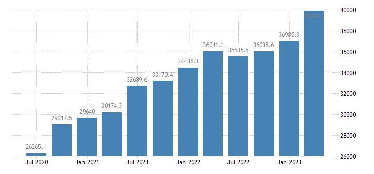 hungary gross value added eurostat data