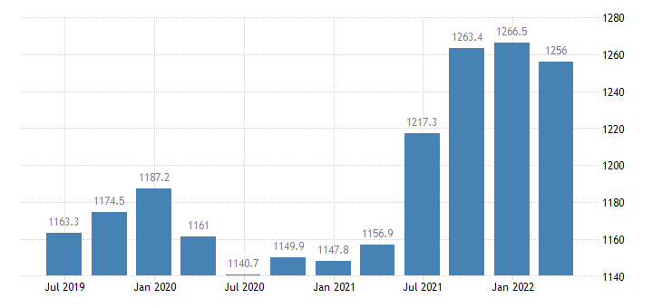 hungary gross value added financial insurance activities eurostat data