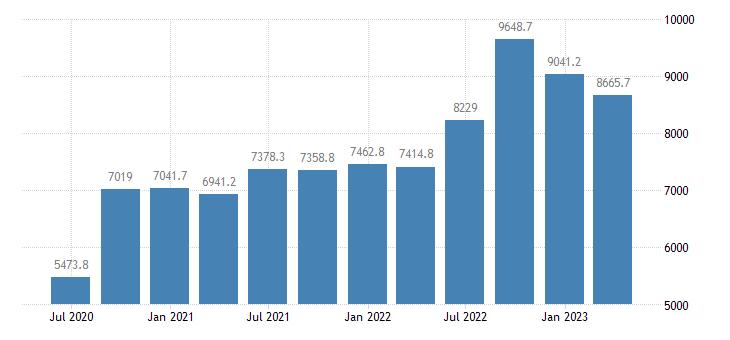 hungary gross value added industry except construction eurostat data