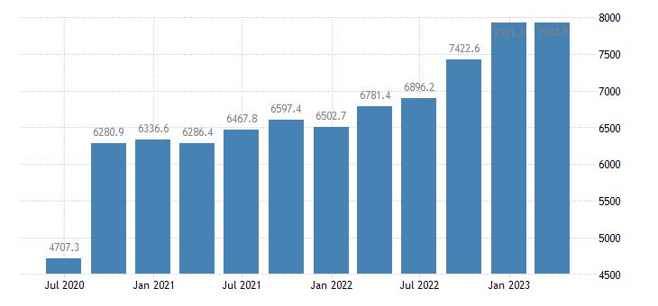 hungary gross value added manufacturing eurostat data