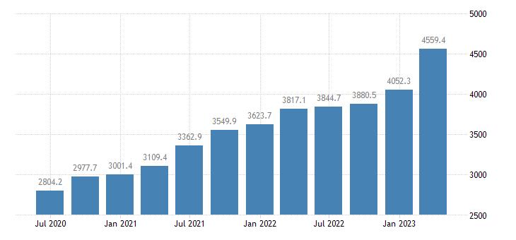 hungary gross value added real estate activities eurostat data