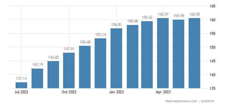 Hungary Harmonised Consumer Prices