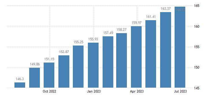 hungary harmonised idx of consumer prices hicp actual rentals for housing eurostat data