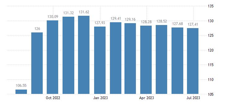 hungary harmonised idx of consumer prices hicp administered prices eurostat data