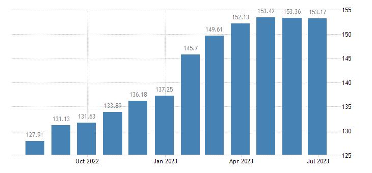 hungary harmonised idx of consumer prices hicp alcoholic beverages eurostat data