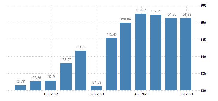 hungary harmonised idx of consumer prices hicp beer based drinks eurostat data