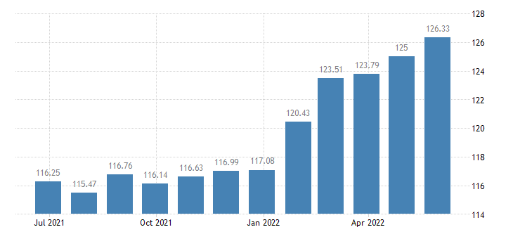 hungary harmonised idx of consumer prices hicp beer eurostat data