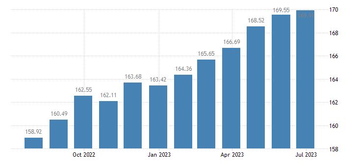 hungary harmonised idx of consumer prices hicp bicycles eurostat data