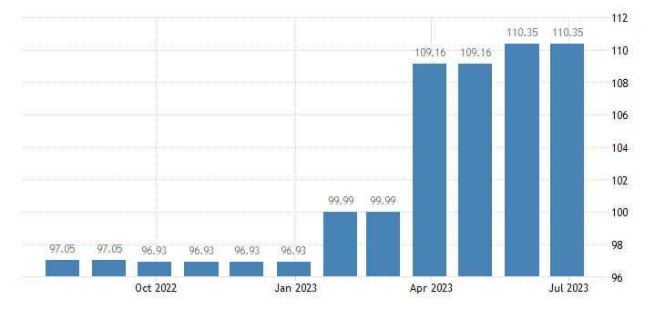 hungary harmonised idx of consumer prices hicp bundled telecommunication services eurostat data