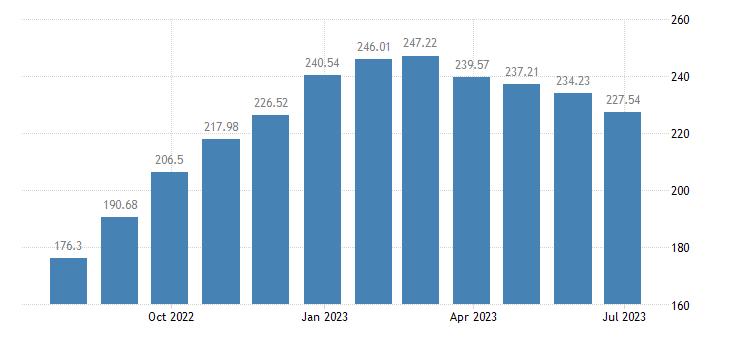 hungary harmonised idx of consumer prices hicp butter eurostat data