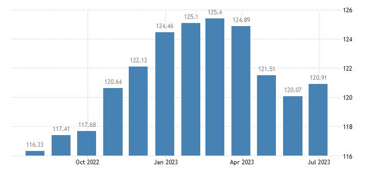 hungary harmonised idx of consumer prices hicp carpet rugs eurostat data