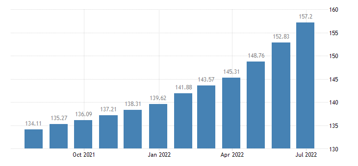 hungary harmonised idx of consumer prices hicp catering services eurostat data