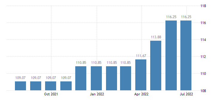 hungary harmonised idx of consumer prices hicp charges by banks post offices eurostat data