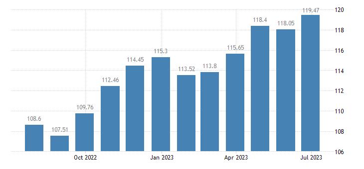 hungary harmonised idx of consumer prices hicp clothing eurostat data