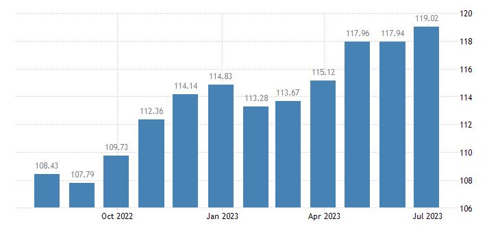 hungary harmonised idx of consumer prices hicp clothing footwear eurostat data