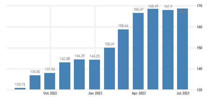 hungary harmonised idx of consumer prices hicp coffee eurostat data